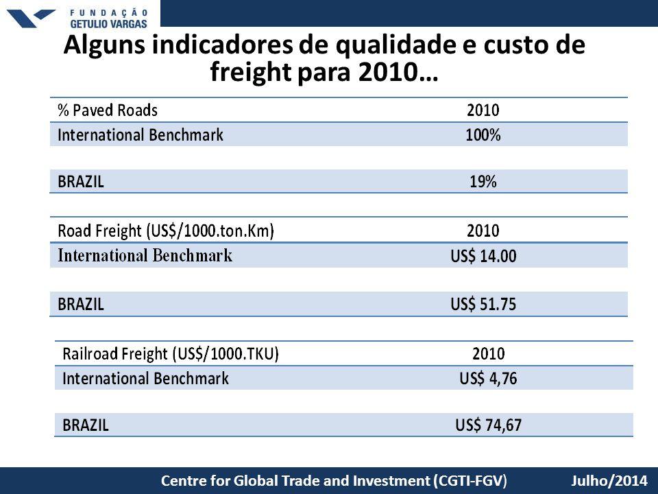 São Paulo School of Economics – EESP/FGV Alguns indicadores de qualidade e custo de freight para 2010… Centre for Global Trade and Investment (CGTI-FG