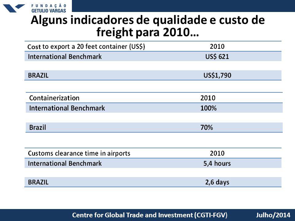 São Paulo School of Economics – EESP/FGV Centre for Global Trade and Investment (CGTI-FGV) Julho/2014 Alguns indicadores de qualidade e custo de freig