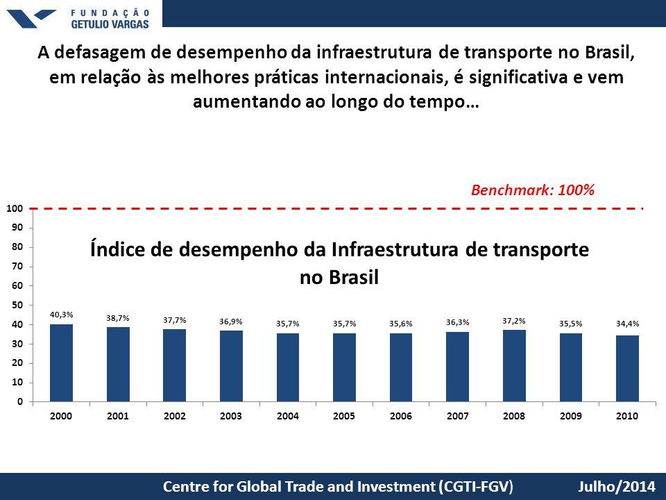São Paulo School of Economics – EESP/FGV Centre for Global Trade and Investment (CGTI-FGV) Julho/2014 A defasagem de desempenho da infraestrutura de t