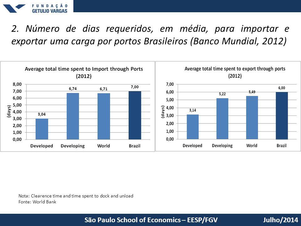 2. Número de dias requeridos, em média, para importar e exportar uma carga por portos Brasileiros (Banco Mundial, 2012) Julho/2014 Nota: Clearence tim