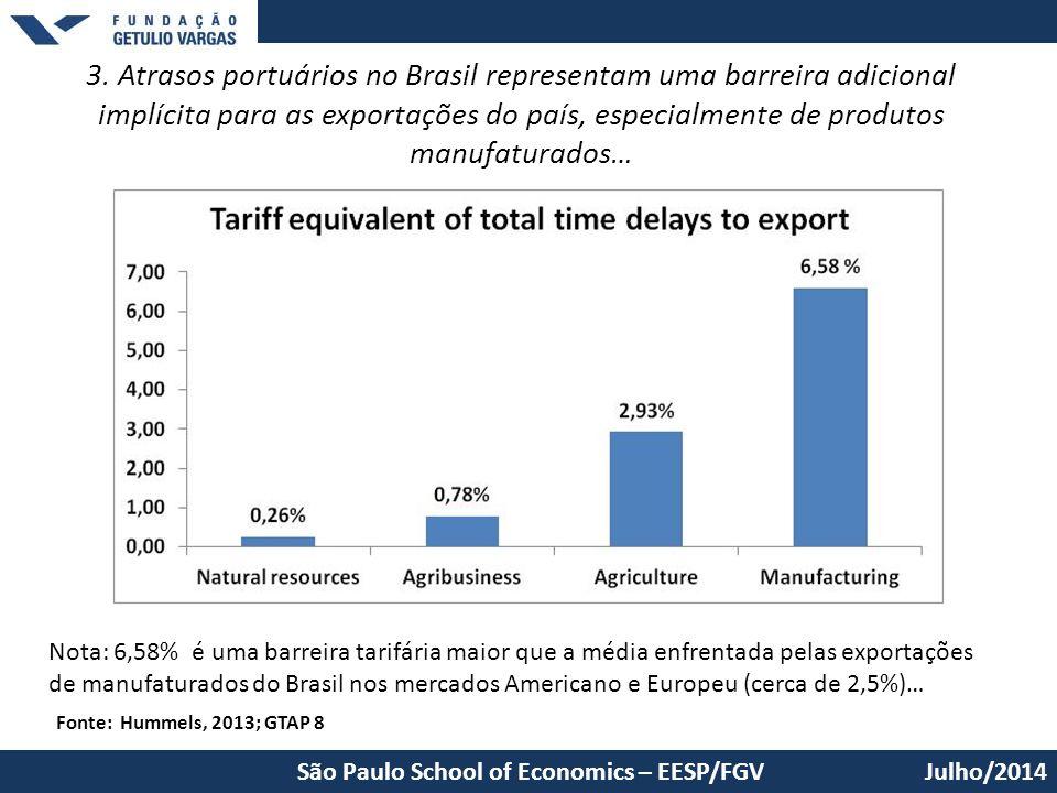 3. Atrasos portuários no Brasil representam uma barreira adicional implícita para as exportações do país, especialmente de produtos manufaturados… Jul
