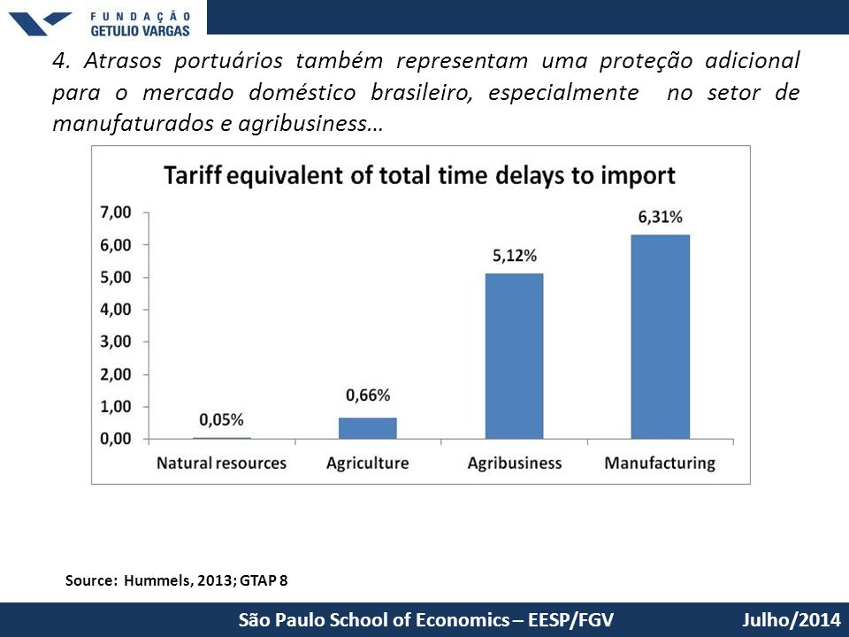 4. Atrasos portuários também representam uma proteção adicional para o mercado doméstico brasileiro, especialmente no setor de manufaturados e agribus
