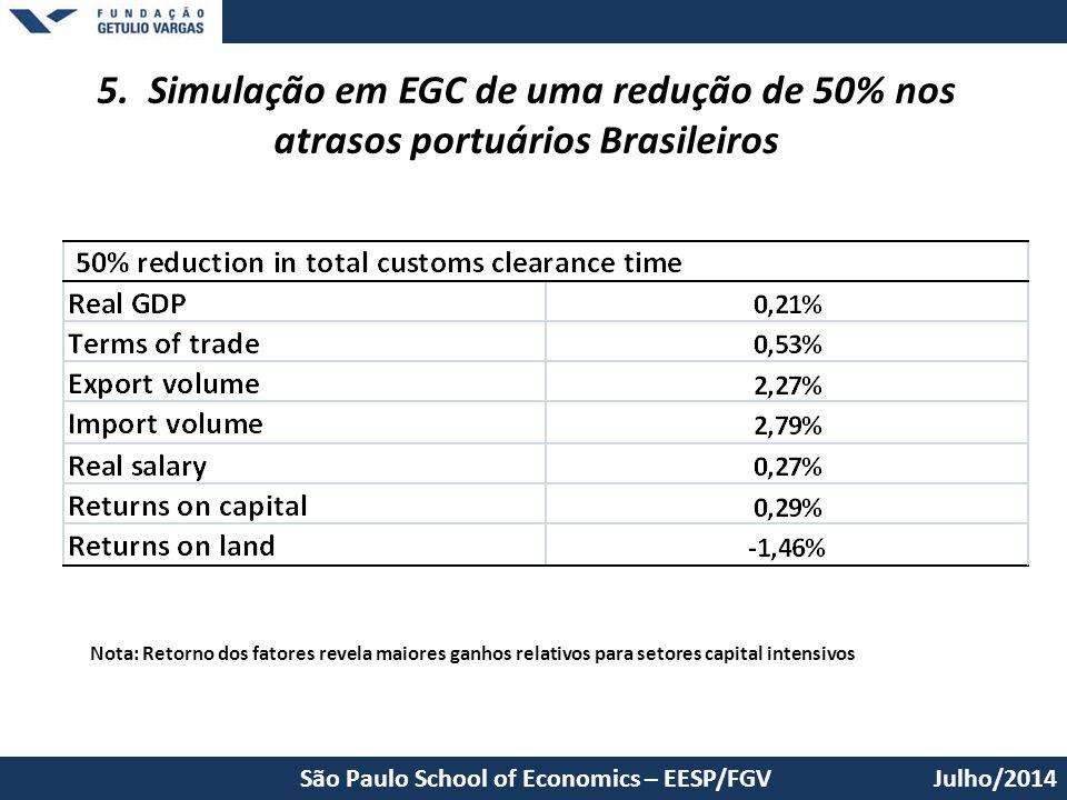 Julho/2014 5. Simulação em EGC de uma redução de 50% nos atrasos portuários Brasileiros São Paulo School of Economics – EESP/FGV Nota: Retorno dos fat