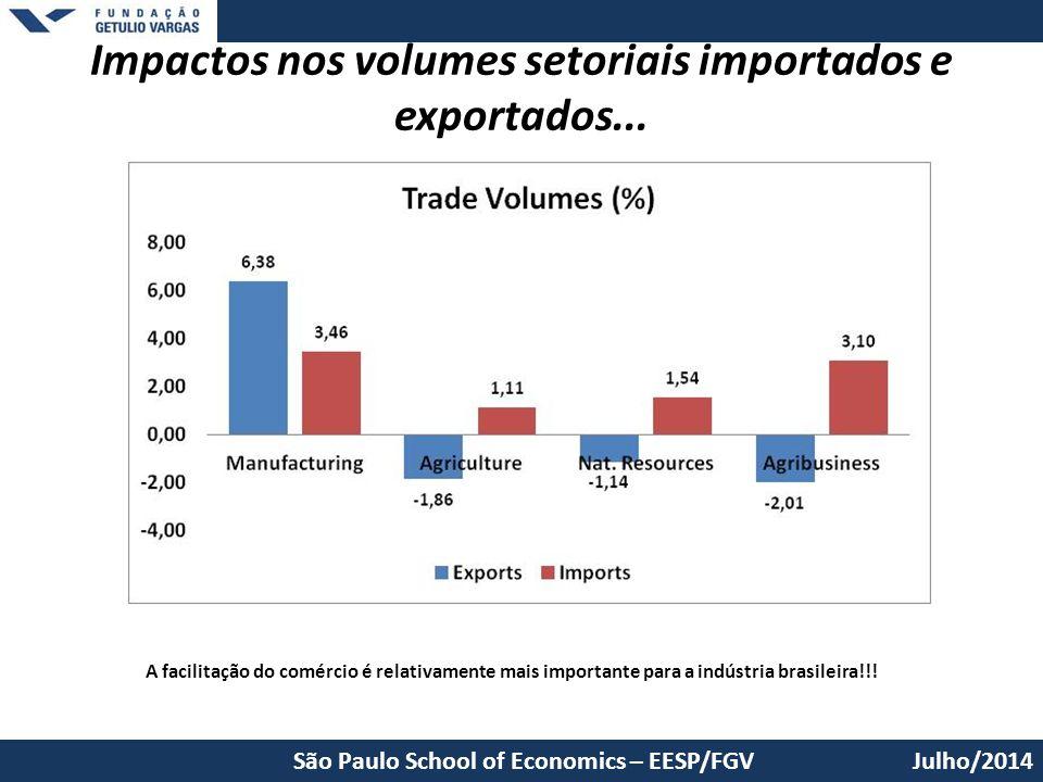 Julho/2014 Impactos nos volumes setoriais importados e exportados... São Paulo School of Economics – EESP/FGV A facilitação do comércio é relativament