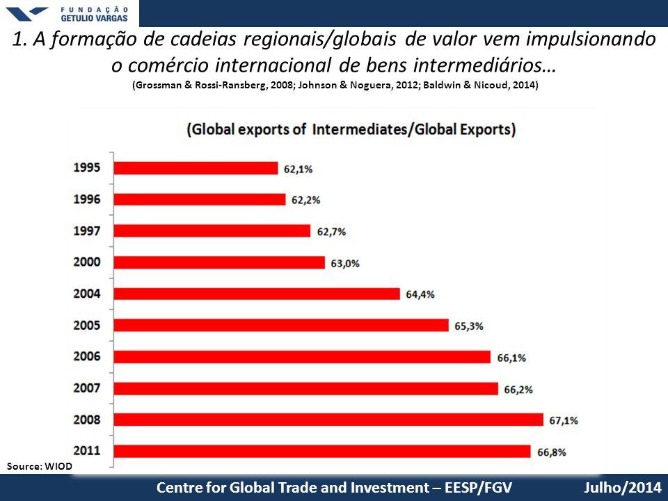 Julho/2014 1. A formação de cadeias regionais/globais de valor vem impulsionando o comércio internacional de bens intermediários… (Grossman & Rossi-Ra