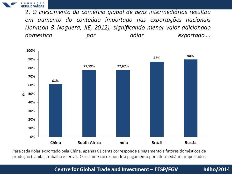 2. O crescimento do comércio global de bens intermediários resultou em aumento do conteúdo importado nas exportações nacionais (Johnson & Noguera, JIE