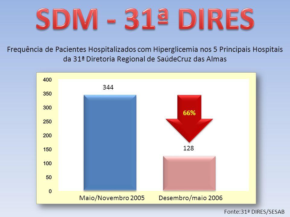 Maio/Novembro 2005Desembro/maio 2006 344 128 66% Fonte:31ª DIRES/SESAB Frequência de Pacientes Hospitalizados com Hiperglicemia nos 5 Principais Hospitais da 31ª Diretoria Regional de SaúdeCruz das Almas