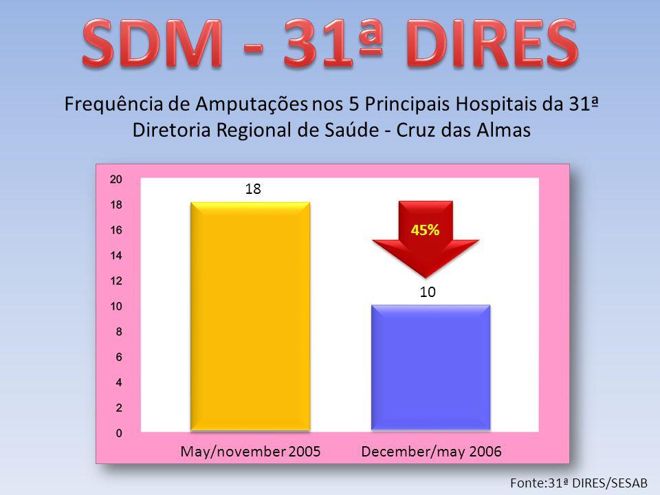 May/november 2005December/may 2006 18 10 45% Fonte:31ª DIRES/SESAB Frequência de Amputações nos 5 Principais Hospitais da 31ª Diretoria Regional de Saúde - Cruz das Almas