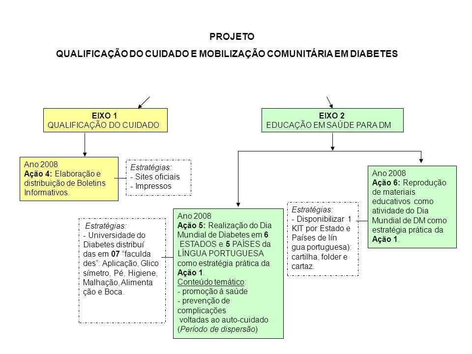 PROJETO QUALIFICAÇÃO DO CUIDADO E MOBILIZAÇÃO COMUNITÁRIA EM DIABETES Ano 2008 Ação 4: Elaboração e distribuição de Boletins Informativos. EIXO 1 QUAL