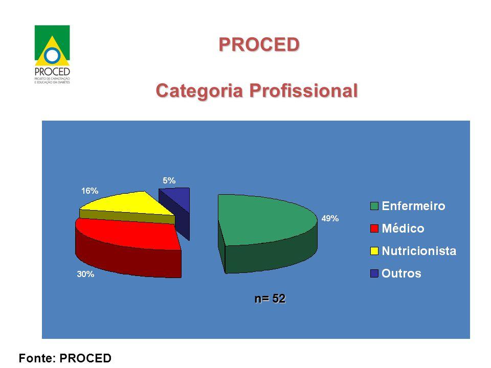Fonte: PROCED PROCED Categoria Profissional PROCED Categoria Profissional n= 52