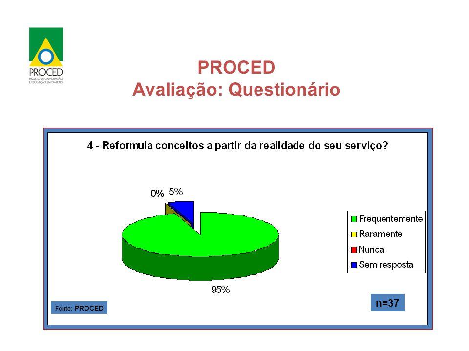 PROCED Avaliação: Questionário Auto avaliação: ( Treinamento) Fonte: PROCED n=37 Fonte: PROCED n=37