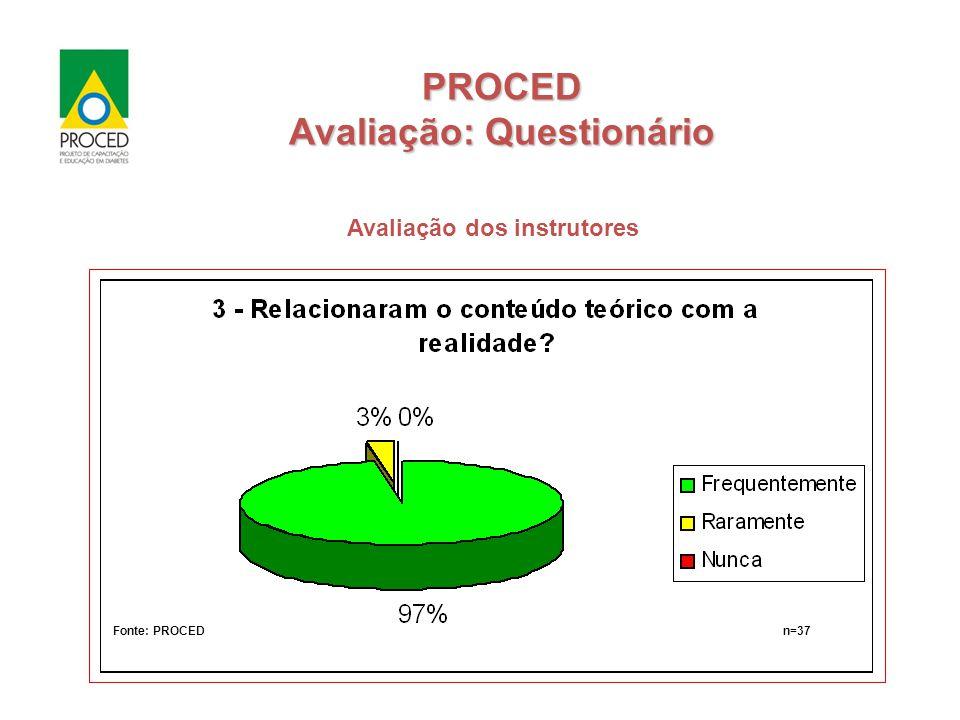 Fonte: PROCEDn=37 Fonte: PROCEDn=37 PROCED Avaliação: Questionário Avaliação dos instrutores