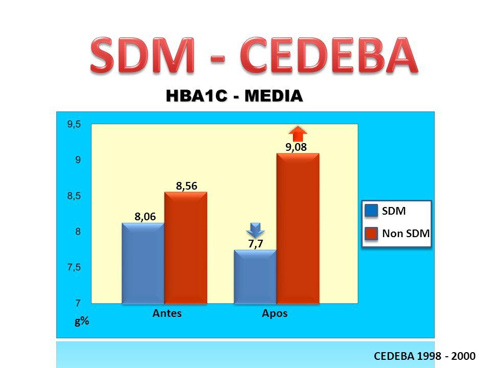 SDM Non SDM AntesApos 8,06 8,56 7,7 9,08 g% CEDEBA 1998 - 2000 HBA1C - MEDIA