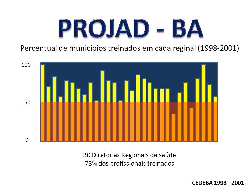 CEDEBA 1998 - 2001 100 50 0 Percentual de municipios treinados em cada reginal (1998-2001) 30 Diretorias Regionais de saúde 73% dos profissionais trei