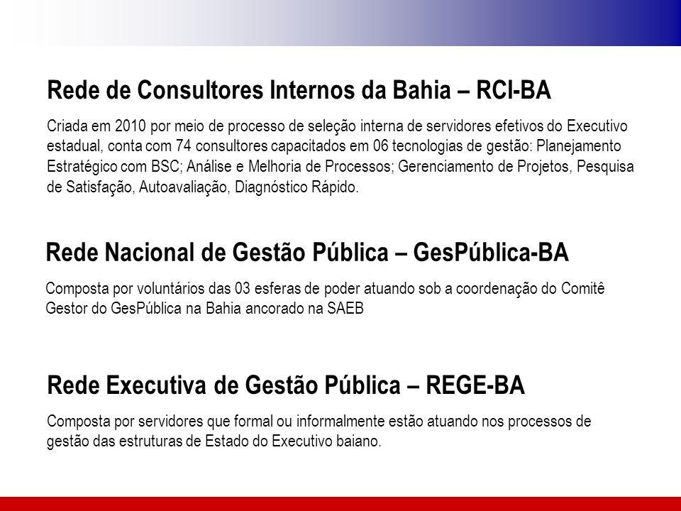 Rede Nacional de Gestão Pública – GesPública-BA Composta por voluntários das 03 esferas de poder atuando sob a coordenação do Comitê Gestor do GesPúbl