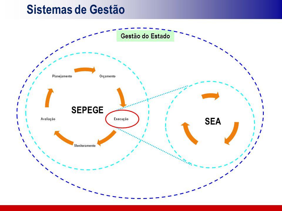 Sistemas de Gestão SEPEGE SEA Gestão do Estado