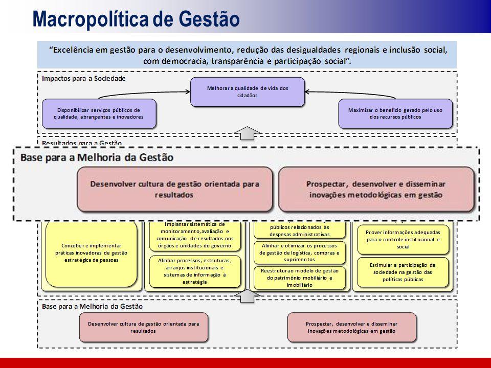 Modelo de Gestão para Resultados Proposta Criação da Coordenação de Planejamento e Modernização da Gestão - CPMG Estrutura responsável por executar os processos de planejamento, apoio técnico à execução das ações finalísticas, monitoramento e avaliação, no âmbito setorial.