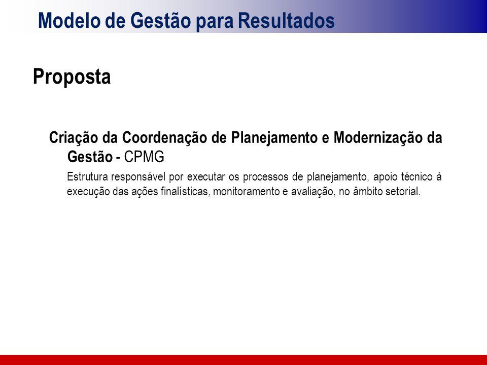 Modelo de Gestão para Resultados Proposta Criação da Coordenação de Planejamento e Modernização da Gestão - CPMG Estrutura responsável por executar os