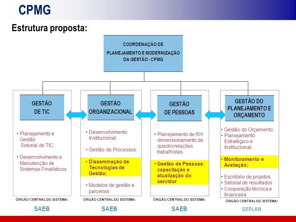 CPMG Estrutura proposta: Planejamento de RH: dimensionamento de quadro/relações trabalhistas. Gestão de Pessoas: capacitação e atualização do servidor
