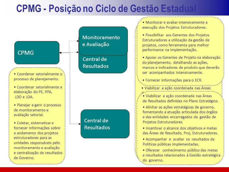 CPMG - Posição no Ciclo de Gestão Estadual Monitorar e avaliar intensivamente a execução dos Projetos Estruturadores. Possibilitar aos Gerentes dos Pr