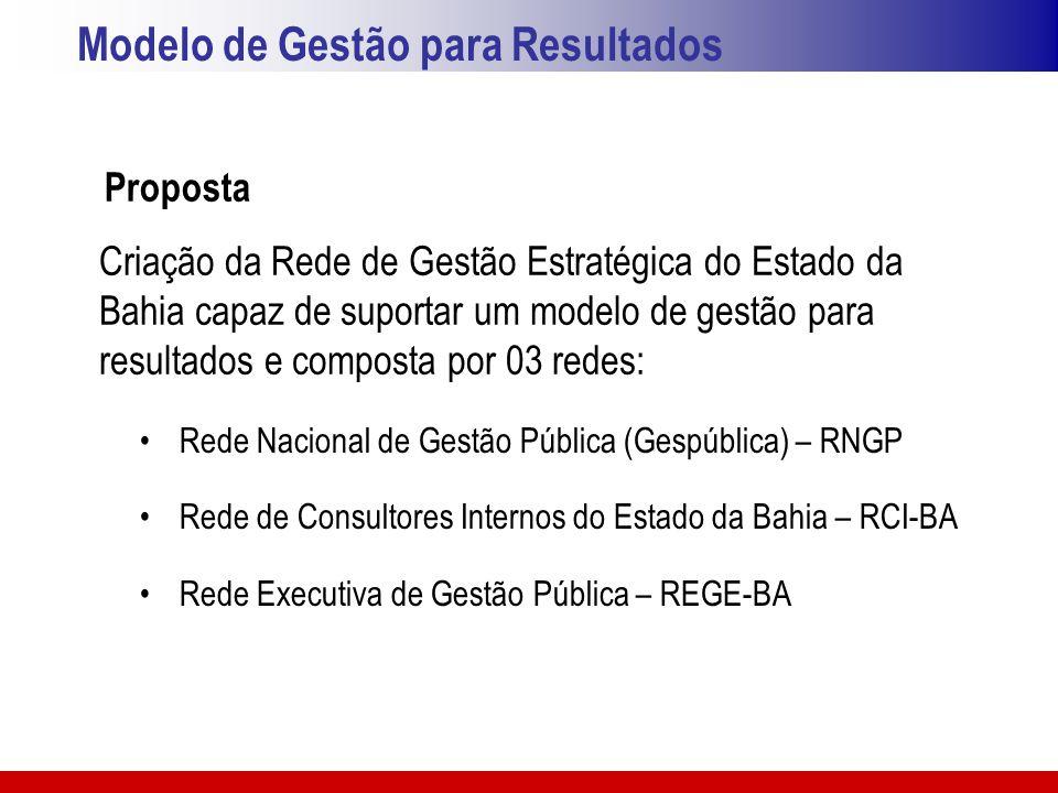 Modelo de Gestão para Resultados Proposta Rede Nacional de Gestão Pública (Gespública) – RNGP Rede de Consultores Internos do Estado da Bahia – RCI-BA
