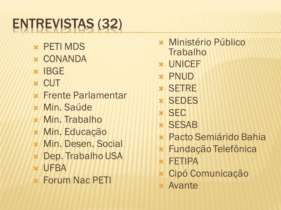  PETI MDS  CONANDA  IBGE  CUT  Frente Parlamentar  Min.
