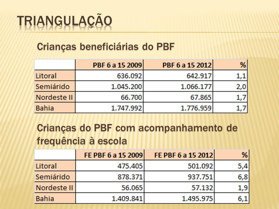 Crianças beneficiárias do PBF Crianças do PBF com acompanhamento de frequência à escola