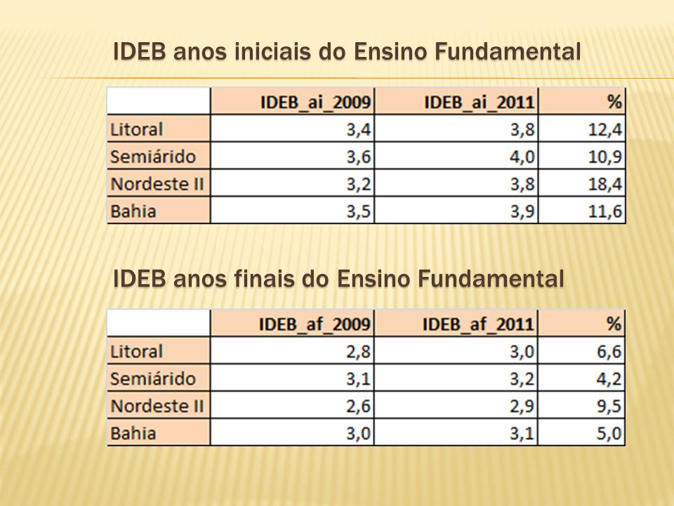 IDEB anos iniciais do Ensino Fundamental IDEB anos finais do Ensino Fundamental