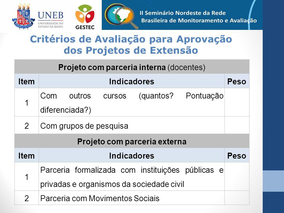 Projeto com parceria interna (docentes) ItemIndicadoresPeso 1 Com outros cursos (quantos? Pontuação diferenciada?) 2Com grupos de pesquisa Projeto com
