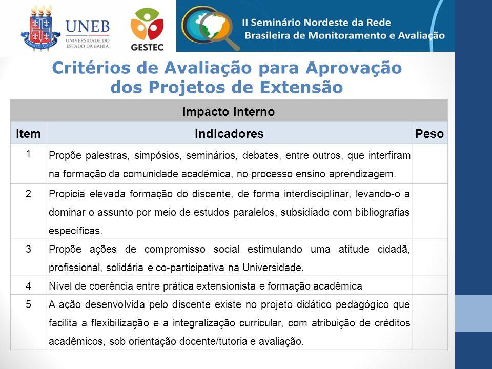 Impacto Interno ItemIndicadoresPeso 1 Propõe palestras, simpósios, seminários, debates, entre outros, que interfiram na formação da comunidade acadêmi