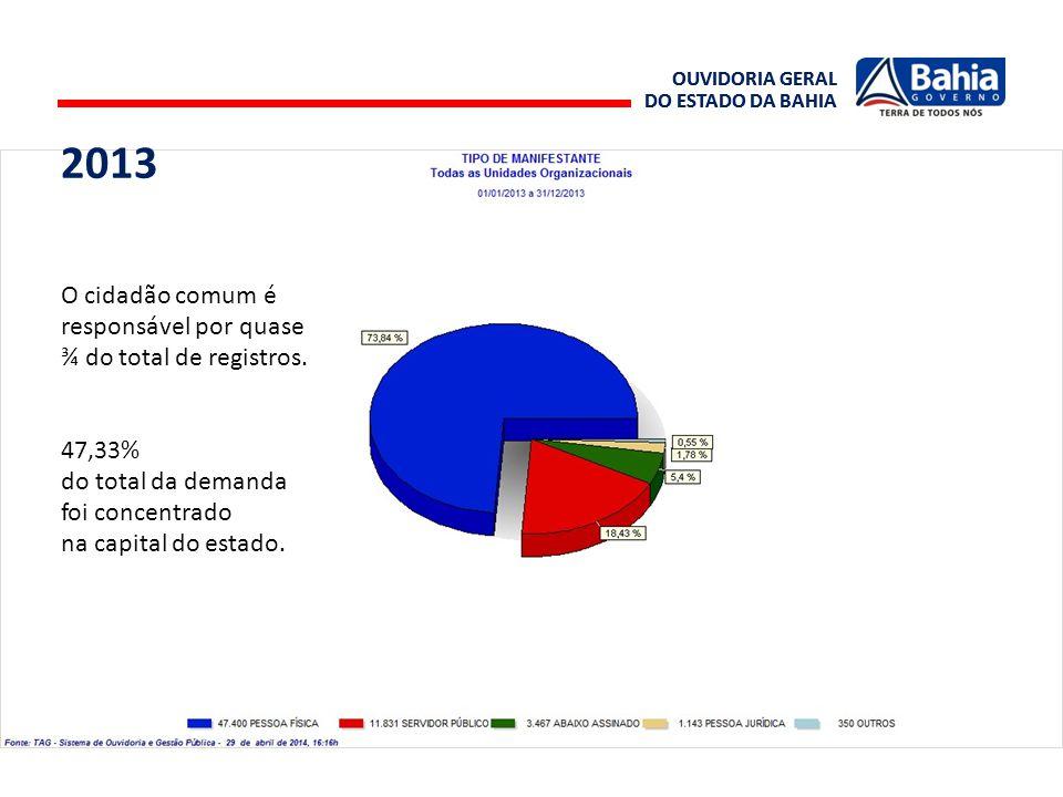 OUVIDORIA GERAL DO ESTADO DA BAHIA OUVIDORIA GERAL DO ESTADO DA BAHIA O cidadão comum é responsável por quase ¾ do total de registros. 47,33% do total