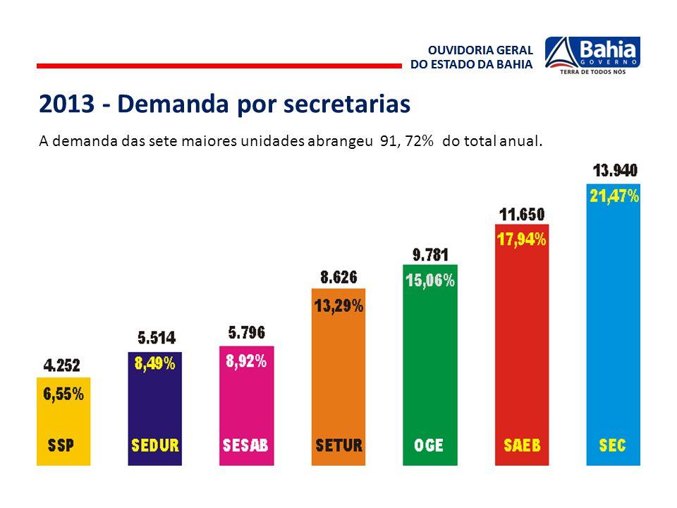 OUVIDORIA GERAL DO ESTADO DA BAHIA OUVIDORIA GERAL DO ESTADO DA BAHIA A demanda das sete maiores unidades abrangeu 91, 72% do total anual. 2013 - Dema