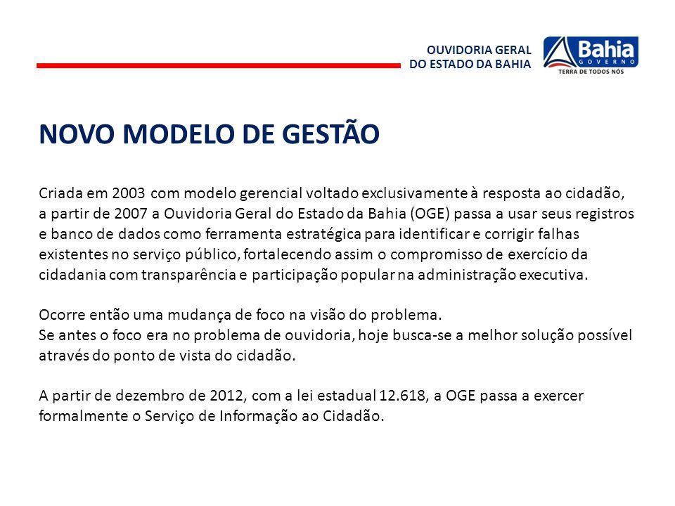 OUVIDORIA GERAL DO ESTADO DA BAHIA NOVO MODELO DE GESTÃO Criada em 2003 com modelo gerencial voltado exclusivamente à resposta ao cidadão, a partir de