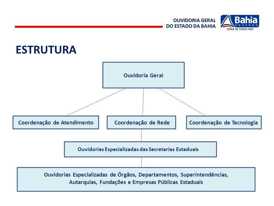 Na Bahia, o serviço de ouvidoria do Governo do Estado funciona em rede, sob coordenação técnica da Ouvidoria Geral do Estado.