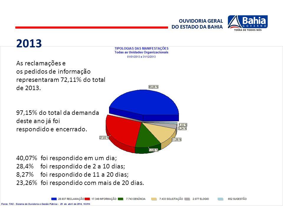 OUVIDORIA GERAL DO ESTADO DA BAHIA OUVIDORIA GERAL DO ESTADO DA BAHIA As reclamações e os pedidos de informação representaram 72,11% do total de 2013.