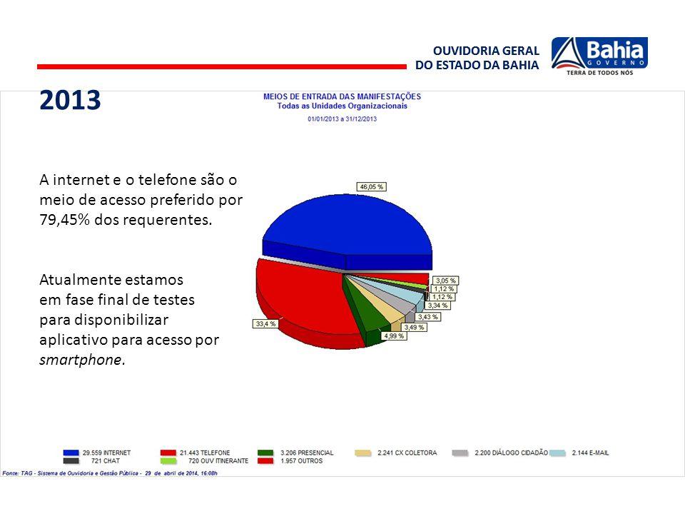 OUVIDORIA GERAL DO ESTADO DA BAHIA OUVIDORIA GERAL DO ESTADO DA BAHIA A internet e o telefone são o meio de acesso preferido por 79,45% dos requerente