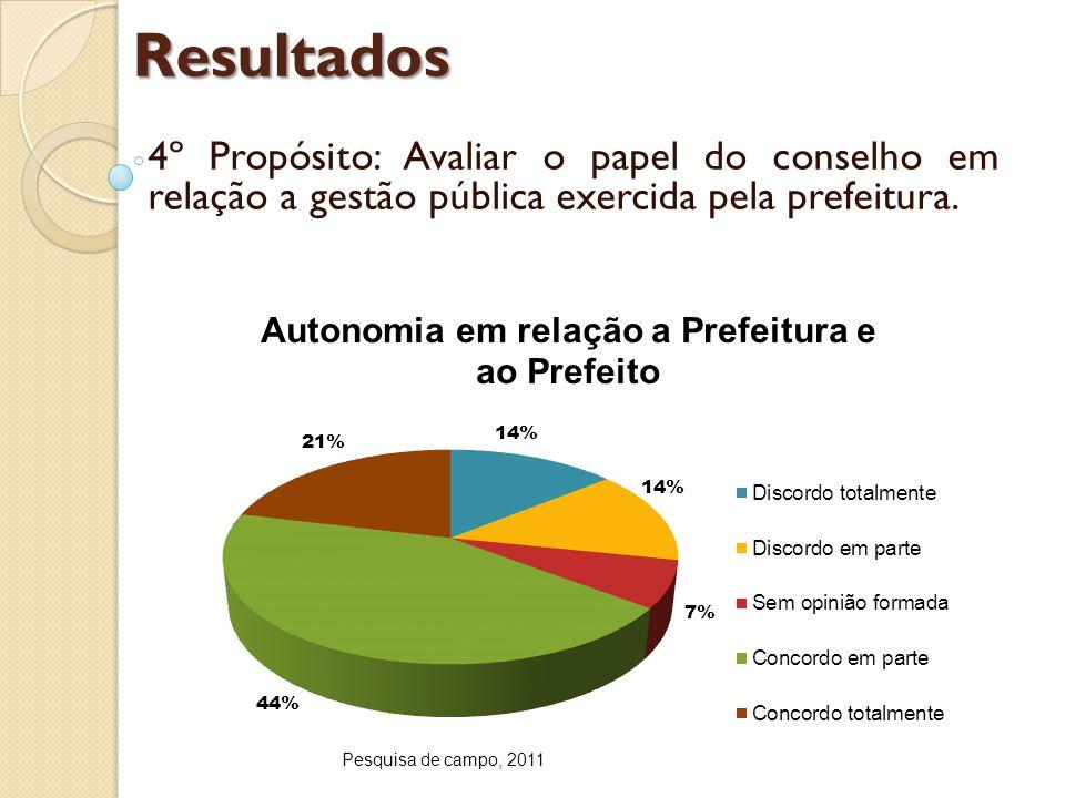 Resultados 4º Propósito: Avaliar o papel do conselho em relação a gestão pública exercida pela prefeitura.