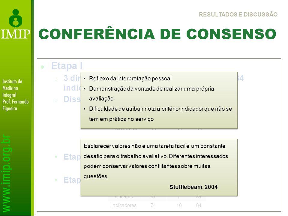CONFERÊNCIA DE CONSENSO Etapa I o 3 dimensões, 9 subdimensões, 84 critérios e 84 indicadores o Dissenso de 47 (28%) critérios e indicadores Etapa II –