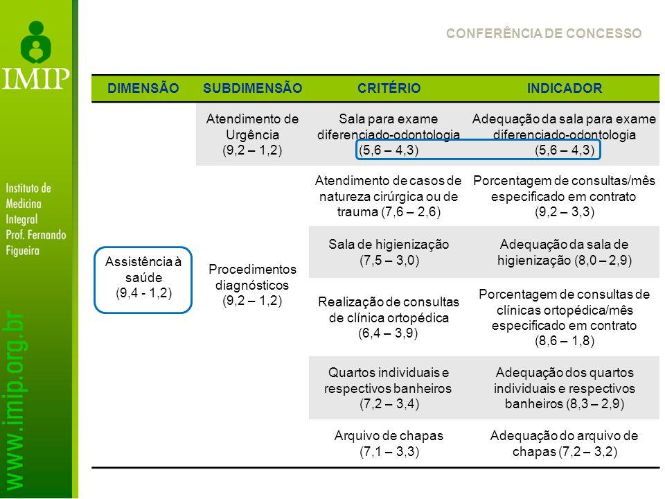 DIMENSÃOSUBDIMENSÃOCRITÉRIOINDICADOR Assistência à saúde (9,4 - 1,2) Atendimento de Urgência (9,2 – 1,2) Sala para exame diferenciado-odontologia (5,6