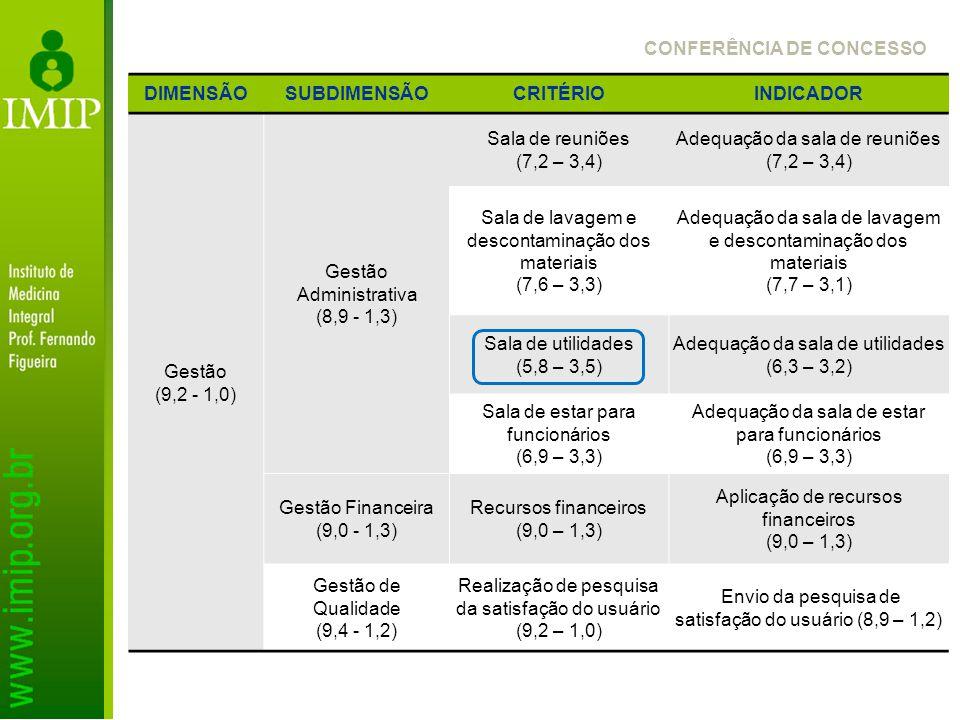 DIMENSÃOSUBDIMENSÃOCRITÉRIOINDICADOR Gestão (9,2 - 1,0) Gestão Administrativa (8,9 - 1,3) Sala de reuniões (7,2 – 3,4) Adequação da sala de reuniões (