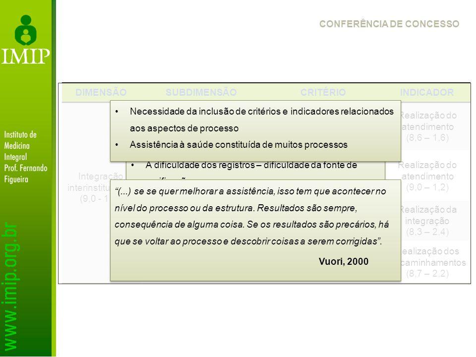 CONFERÊNCIA DE CONCESSO DIMENSÃOSUBDIMENSÃOCRITÉRIOINDICADOR Integração interinstitucional (9,0 - 1,5 ) Atuação complementar à atenção básica as urgên