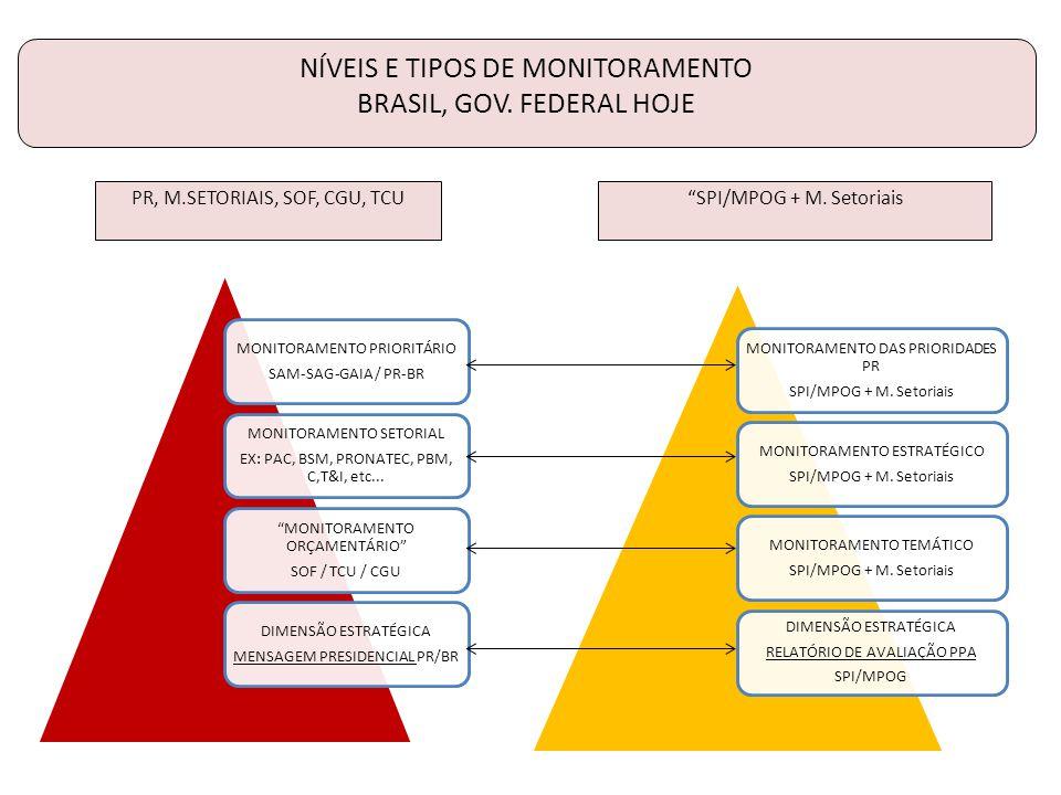 MONITORAMENTO DAS PRIORIDADES PR SPI/MPOG + M.Setoriais MONITORAMENTO ESTRATÉGICO SPI/MPOG + M.