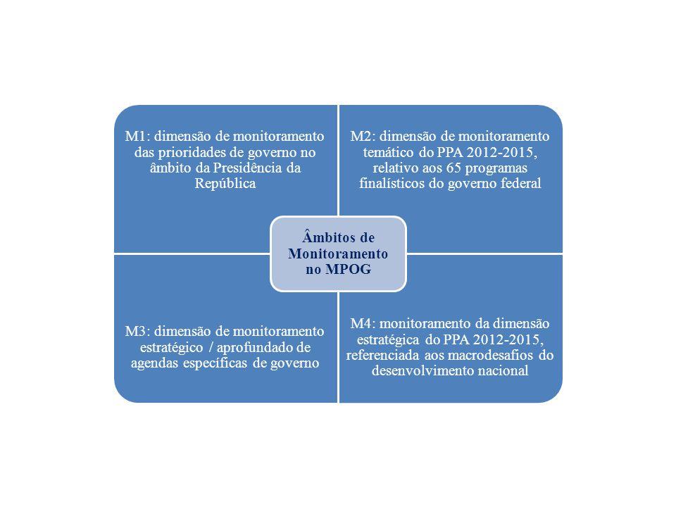 M1: dimensão de monitoramento das prioridades de governo no âmbito da Presidência da República M2: dimensão de monitoramento temático do PPA 2012-2015, relativo aos 65 programas finalísticos do governo federal M3: dimensão de monitoramento estratégico / aprofundado de agendas específicas de governo M4: monitoramento da dimensão estratégica do PPA 2012-2015, referenciada aos macrodesafios do desenvolvimento nacional Âmbitos de Monitoramento no MPOG