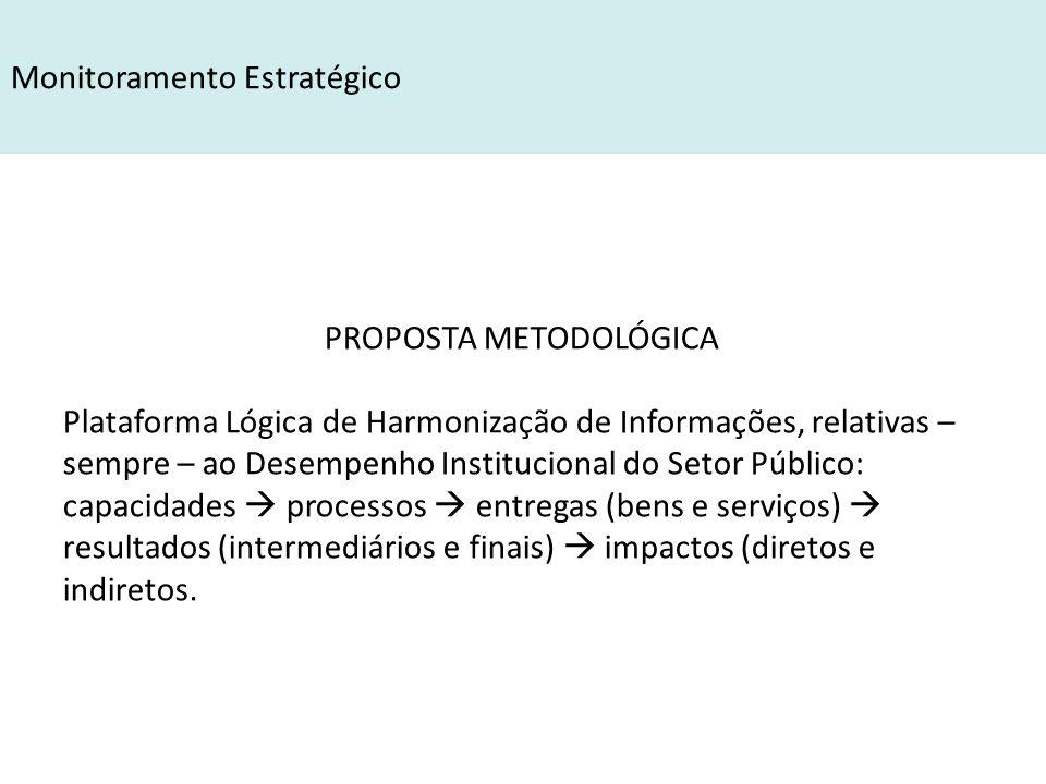 PROPOSTA METODOLÓGICA Plataforma Lógica de Harmonização de Informações, relativas – sempre – ao Desempenho Institucional do Setor Público: capacidades  processos  entregas (bens e serviços)  resultados (intermediários e finais)  impactos (diretos e indiretos.