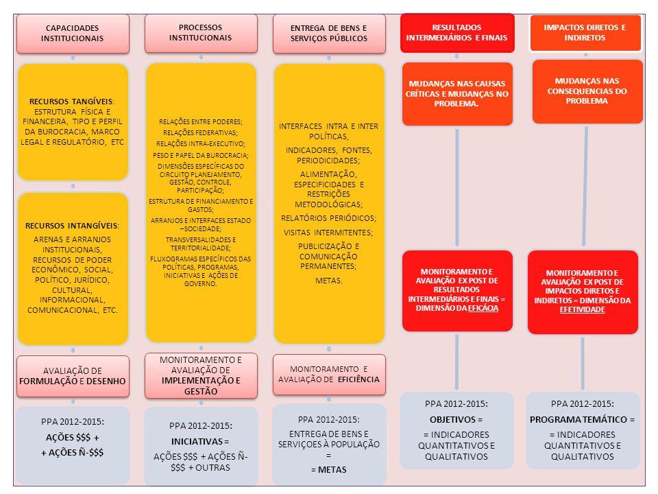 CAPACIDADES INSTITUCIONAIS RECURSOS TANGÍVEIS: ESTRUTURA FÍSICA E FINANCEIRA, TIPO E PERFIL DA BUROCRACIA, MARCO LEGAL E REGULATÓRIO, ETC RECURSOS INTANGÍVEIS: ARENAS E ARRANJOS INSTITUCIONAIS, RECURSOS DE PODER ECONÔMICO, SOCIAL, POLÍTICO, JURÍDICO, CULTURAL, INFORMACIONAL, COMUNICACIONAL, ETC.