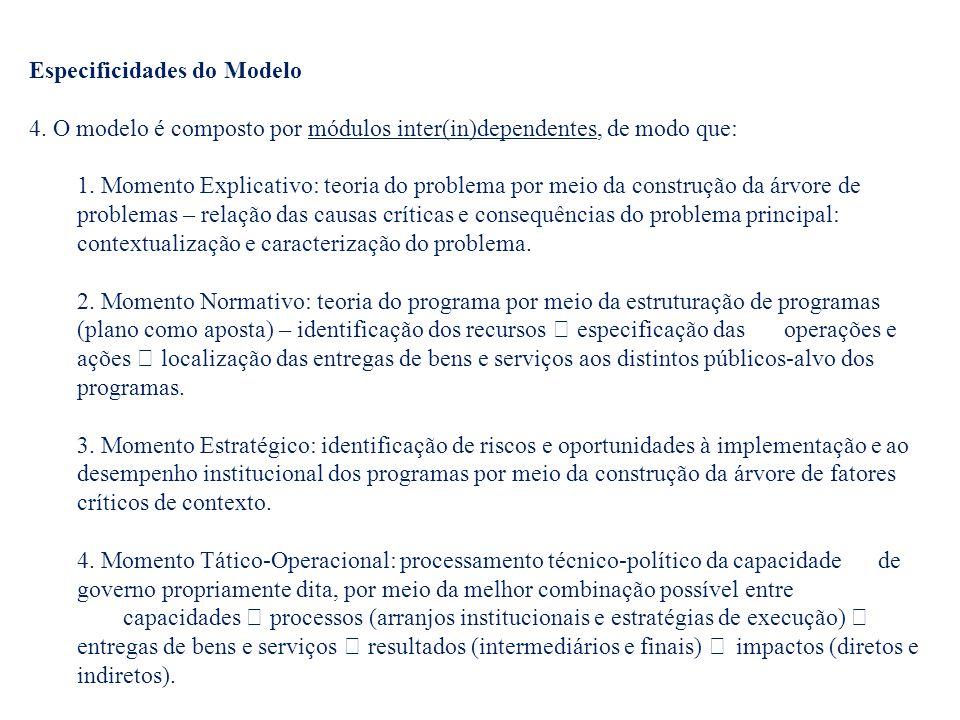 Especificidades do Modelo 4.O modelo é composto por módulos inter(in)dependentes, de modo que: 1.