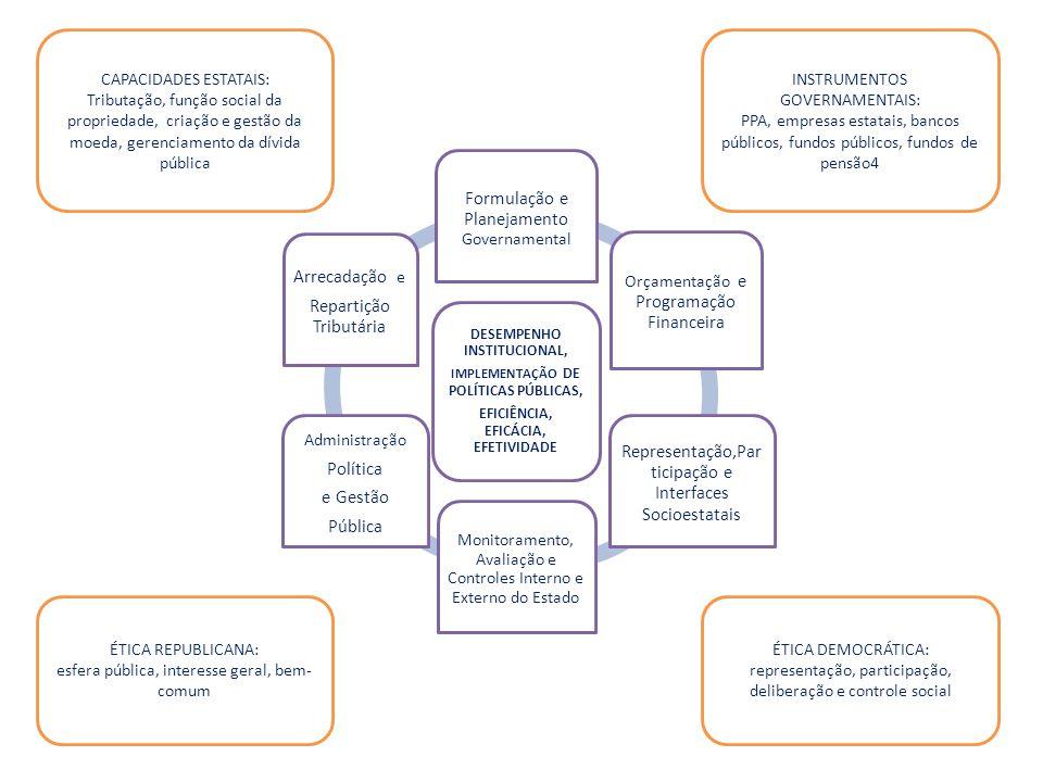 DESEMPENHO INSTITUCIONAL, IMPLEMENTAÇÃO DE POLÍTICAS PÚBLICAS, EFICIÊNCIA, EFICÁCIA, EFETIVIDADE Formulação e Planejamento Governamental Orçamentação e Programação Financeira Representação,Par ticipação e Interfaces Socioestatais Monitoramento, Avaliação e Controles Interno e Externo do Estado Administração Política e Gestão Pública Arrecadação e Repartição Tributária CAPACIDADES ESTATAIS: Tributação, função social da propriedade, criação e gestão da moeda, gerenciamento da dívida pública INSTRUMENTOS GOVERNAMENTAIS: PPA, empresas estatais, bancos públicos, fundos públicos, fundos de pensão4 ÉTICA REPUBLICANA: esfera pública, interesse geral, bem- comum ÉTICA DEMOCRÁTICA: representação, participação, deliberação e controle social