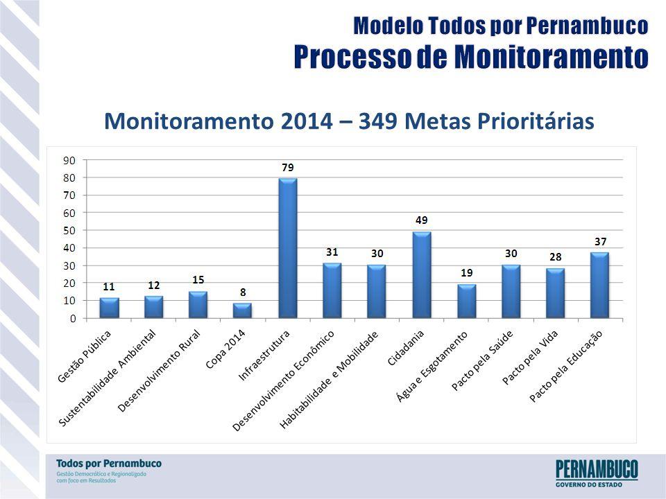 Monitoramento 2014 – 349 Metas Prioritárias