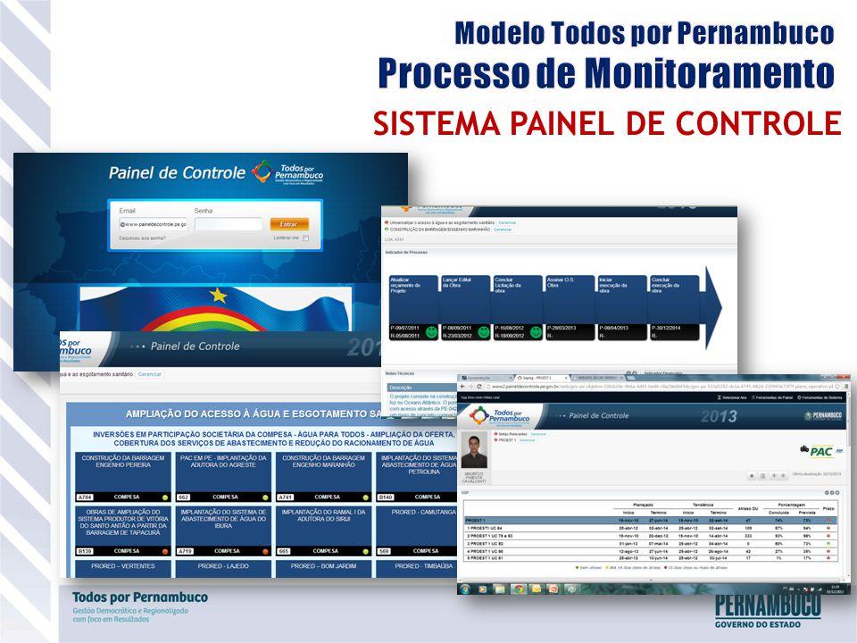 SISTEMA PAINEL DE CONTROLE