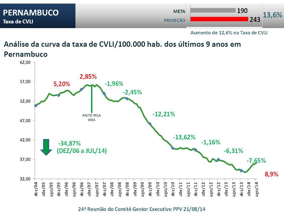 PERNAMBUCO Taxa de CVLI META Análise da curva da taxa de CVLI/100.000 hab.